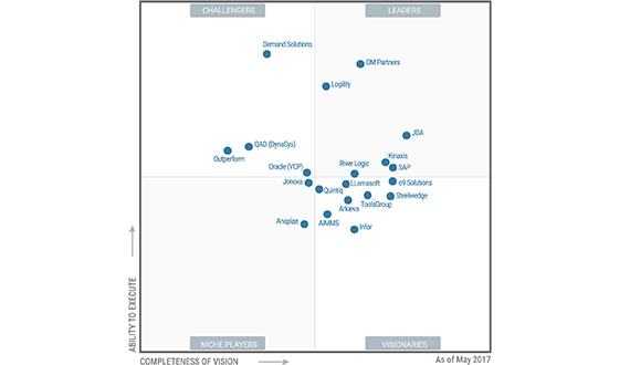 'Highest in Ability to Execute' on Gartner's Magic Quadrant